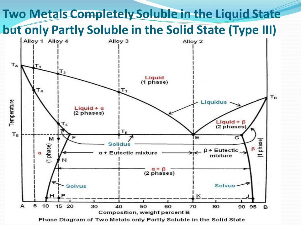 50 two metals completely soluble in the liquid state but only partly  soluble in the solid state (type iii)
