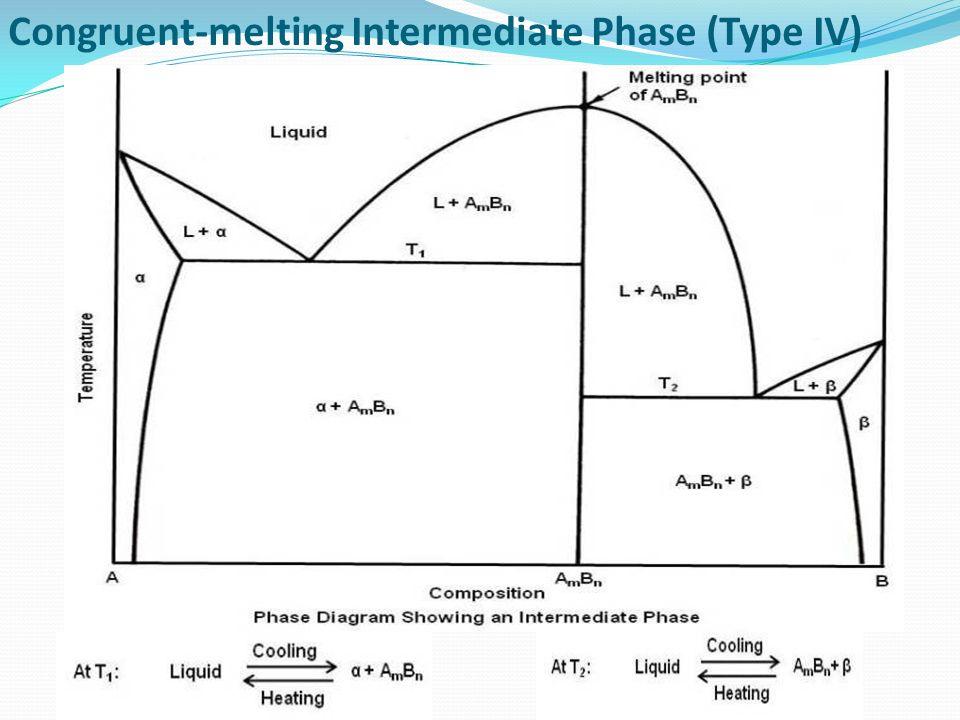 Thermal Equilibrium Diagram Ppt Video Online Download