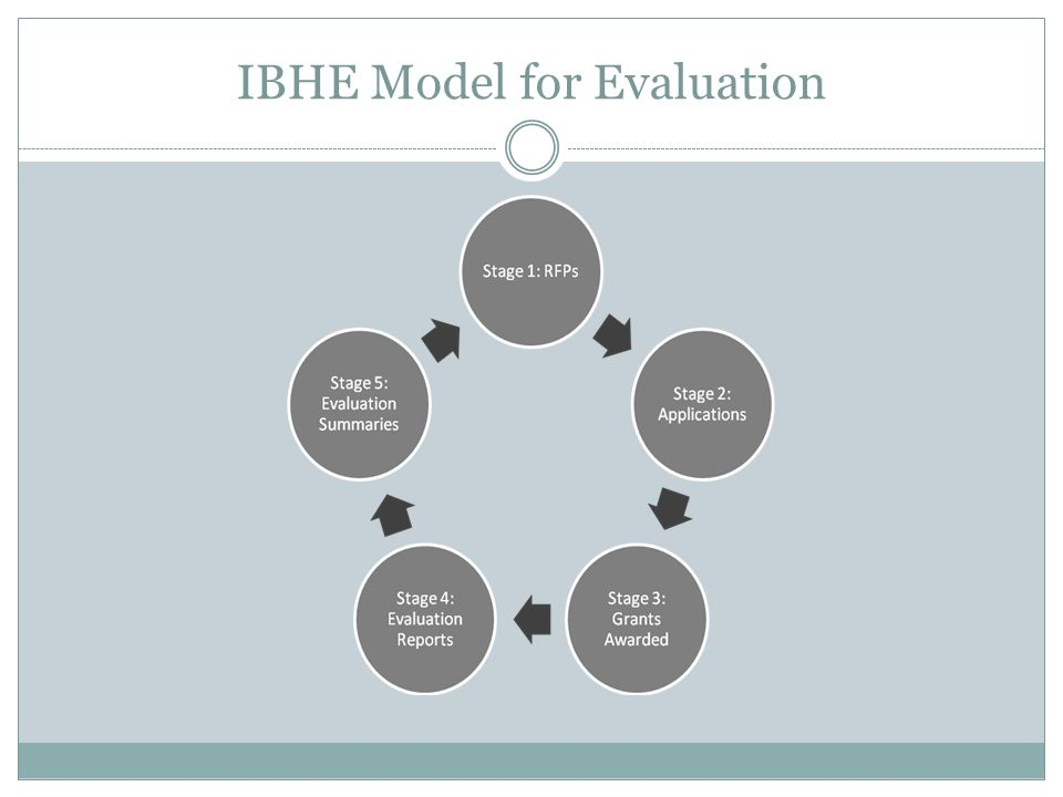 IBHE Model for Evaluation
