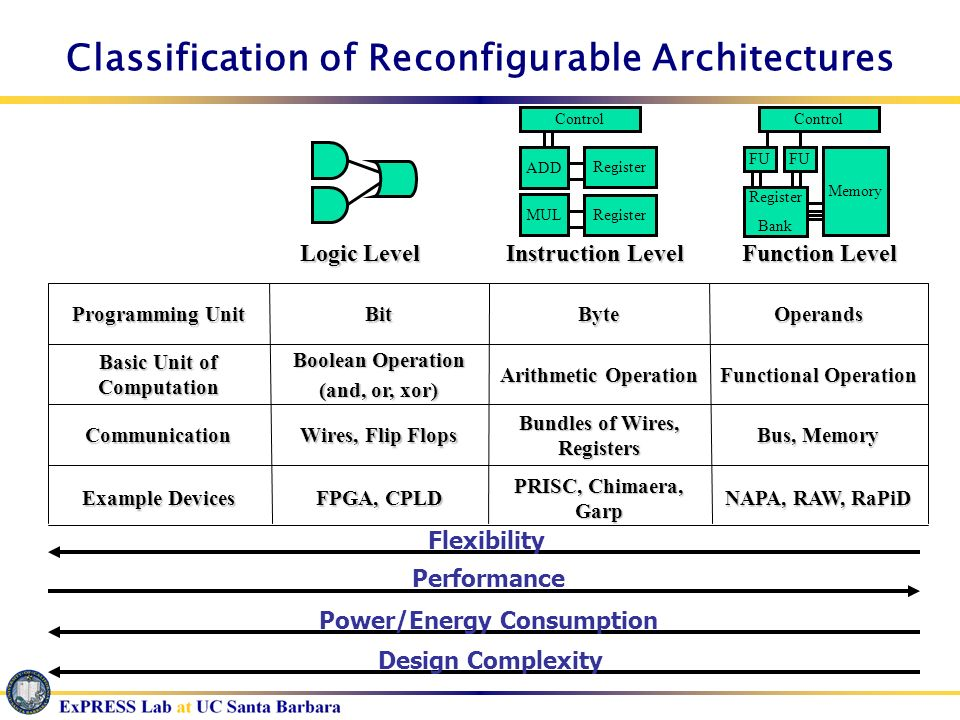 Classification of Reconfigurable Architectures