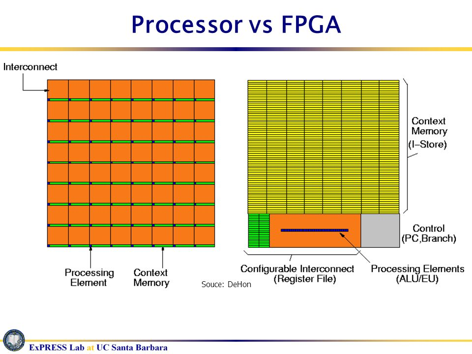 Processor vs FPGA Souce: DeHon