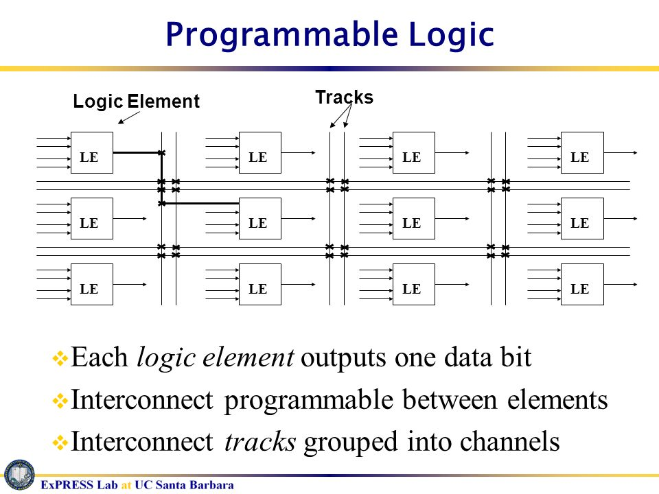Programmable Logic Each logic element outputs one data bit