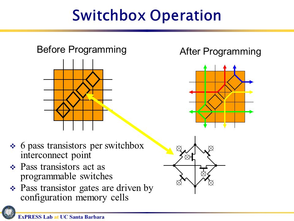 Switchbox Operation Before Programming After Programming