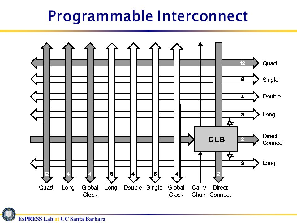 Programmable Interconnect