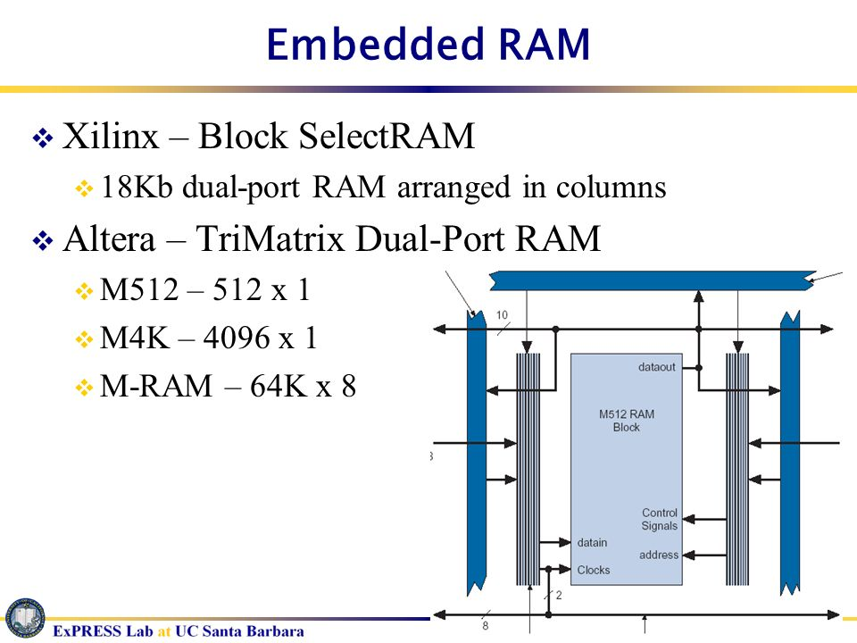 Embedded RAM Xilinx – Block SelectRAM Altera – TriMatrix Dual-Port RAM