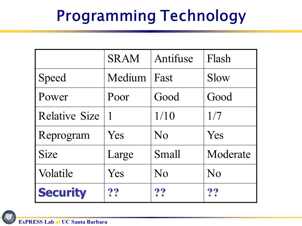 Programming Technology
