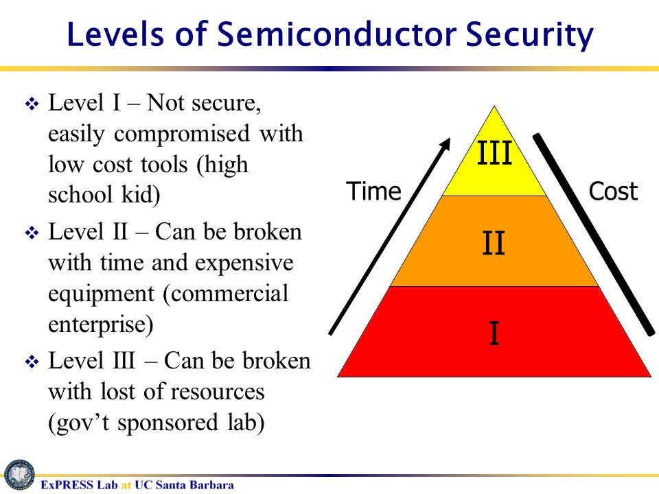 Levels of Semiconductor Security