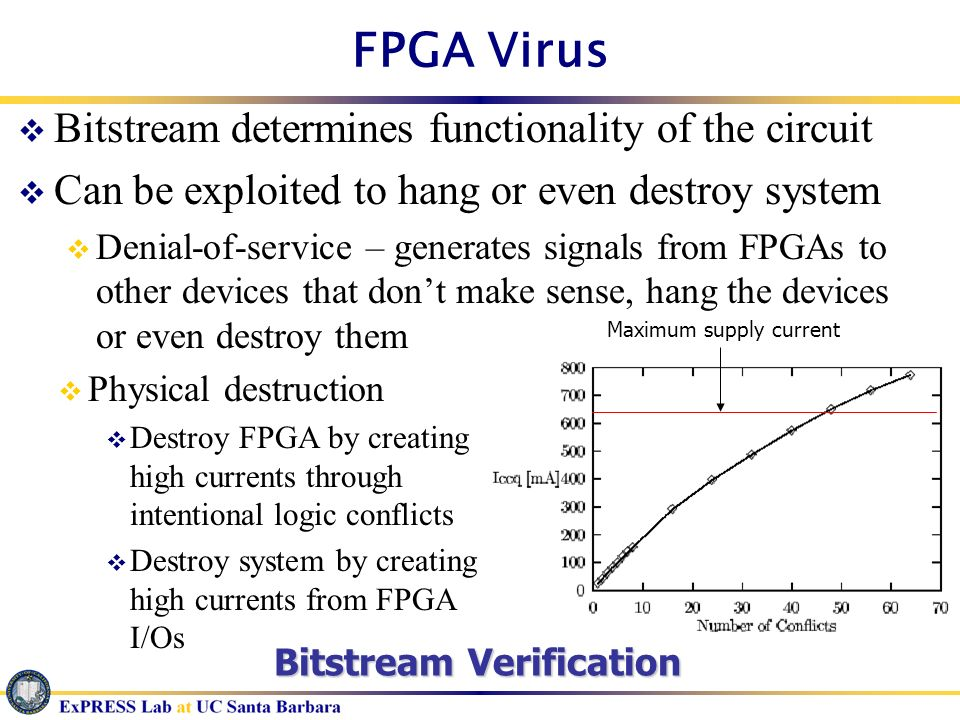 FPGA Virus Bitstream determines functionality of the circuit