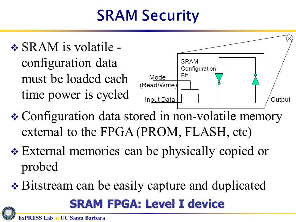 SRAM Security Mode. (Read/Write) Input Data. SRAM. Configuration. Bit. Output.