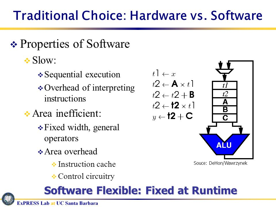 Traditional Choice: Hardware vs. Software