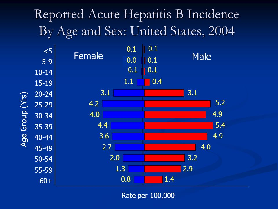 Reported Acute Hepatitis B Incidence By Age and Sex: United States, 2004