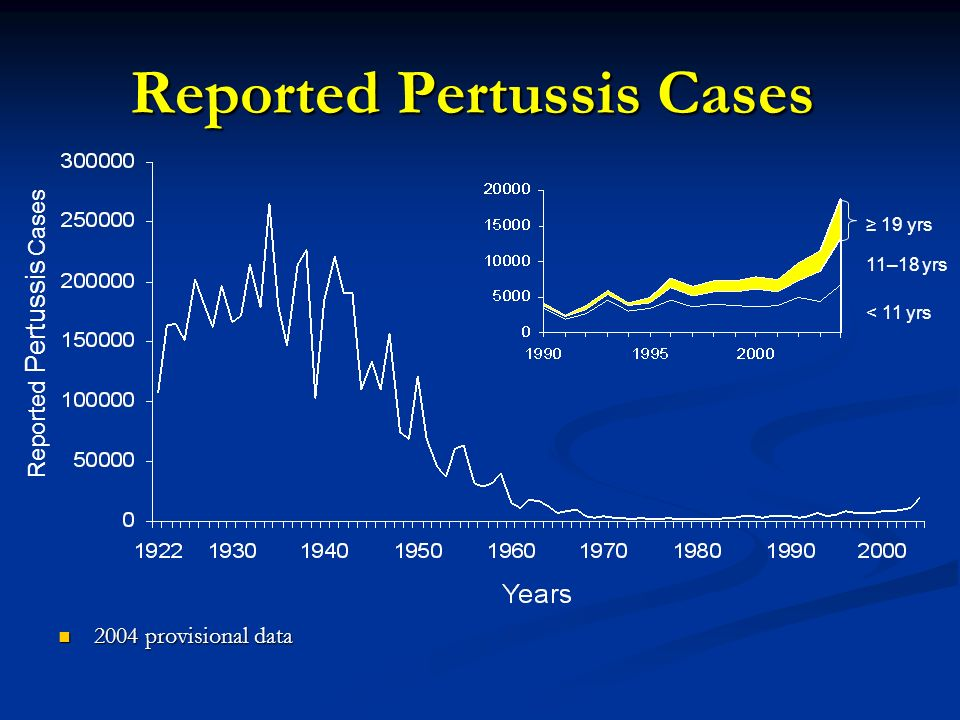 Reported Pertussis Cases