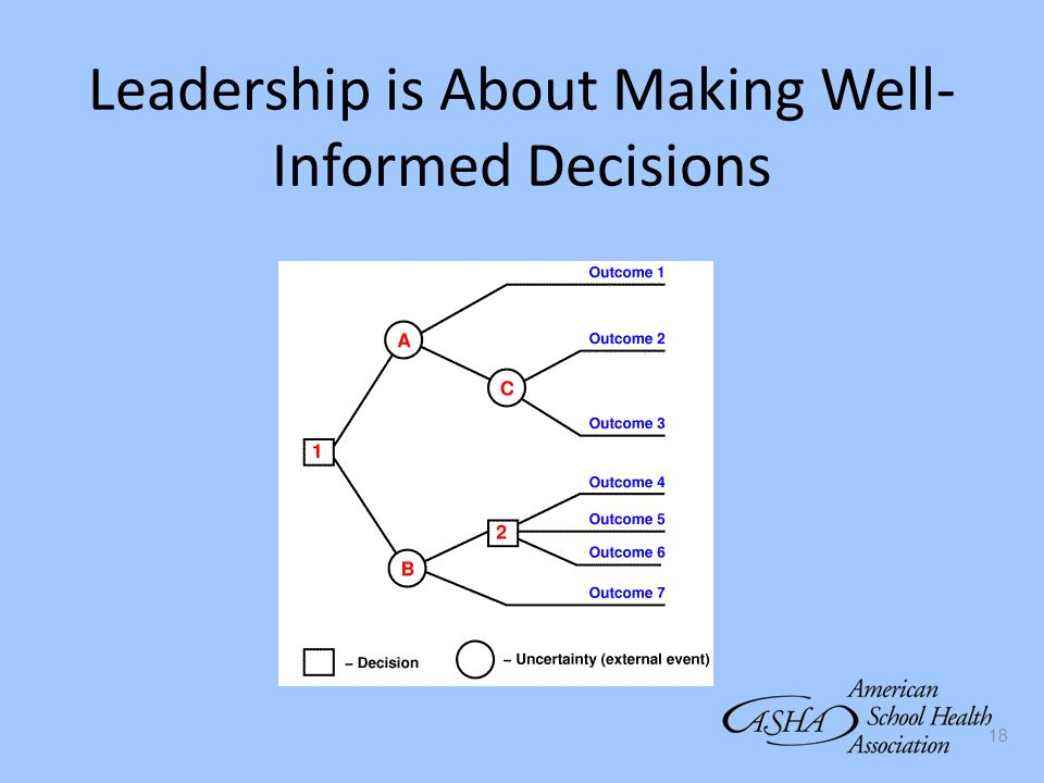 Leadership is About Making Well-Informed Decisions