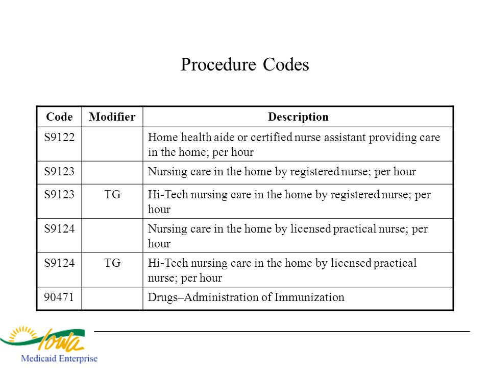 Procedure Codes Code Modifier Description S9122