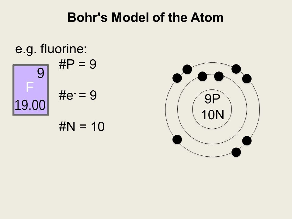 Bohrs model of the atom ppt video online download 22 bohrs model of the atom eg fluorine ccuart Choice Image