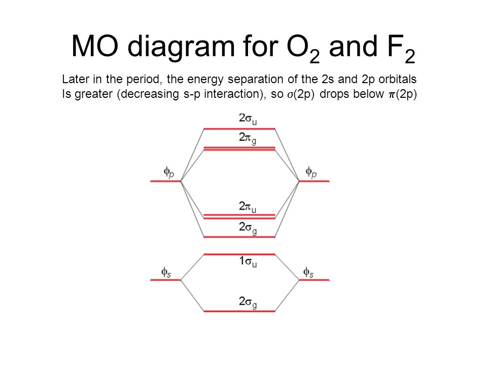 Molecular orbital diagram for f2 complete wiring diagrams valence bond theory and molecular orbital theory ppt video online rh slideplayer com molecular orbital diagram ccuart Image collections