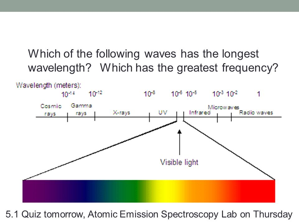 Which of the following waves has the longest wavelength