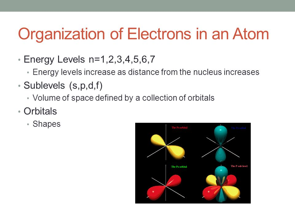 Organization of Electrons in an Atom