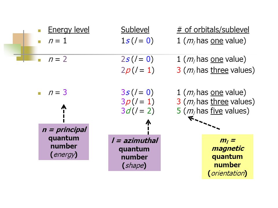 Energy level Sublevel # of orbitals/sublevel