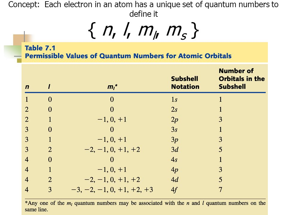 Concept: Each electron in an atom has a unique set of quantum numbers to define it { n, l, ml, ms }