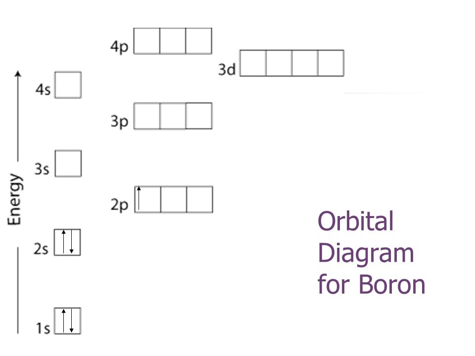 Orbital diagram of boron house wiring diagram symbols electron configuration ppt download rh slideplayer com starting with the orbital diagram of a boron atom ccuart Gallery