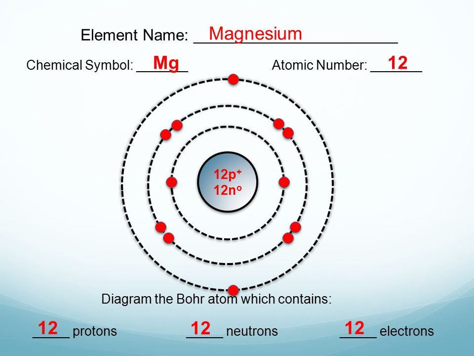 Magnesium Mg Element Name A on Bohr Diagram Of An Ne Atom
