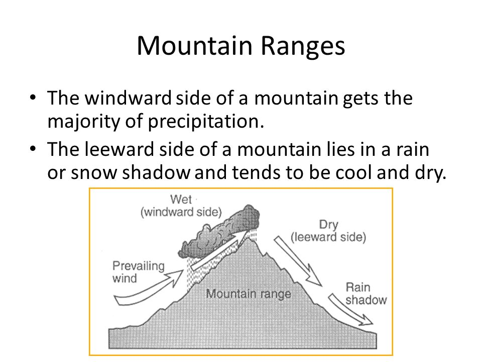 Mountain Ranges The windward side of a mountain gets the majority of precipitation.