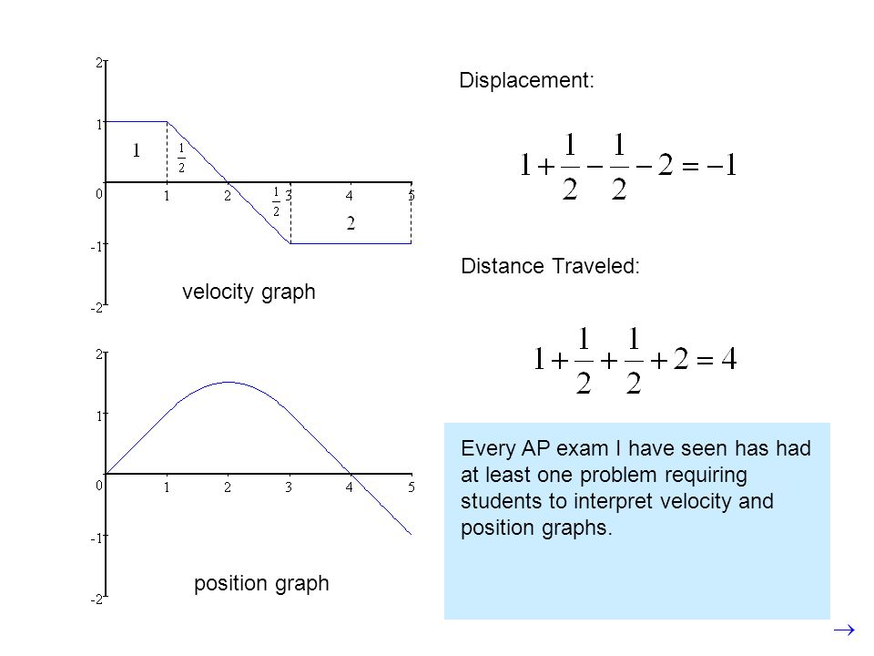 Displacement: Distance Traveled: velocity graph. position graph.