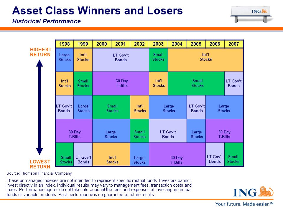 Asset Class Winners and Losers Historical Performance