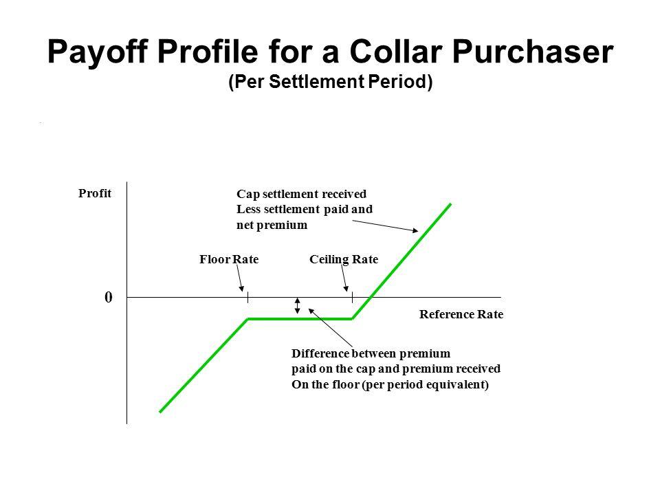 Cap Floor Payoff Diagram Online Schematic Diagram