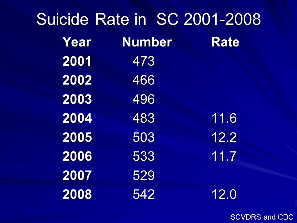 Suicide Rate in SC 2001-2008 Year Number Rate 2001 473 2002 466 2003 496 2004 483 11.6 2005 503 12.2 2006 533 11.7 2007 529 2008 542 12.0