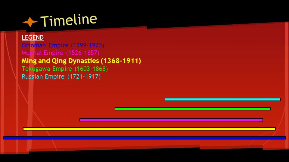 Timeline Ming and Qing Dynasties ( ) LEGEND