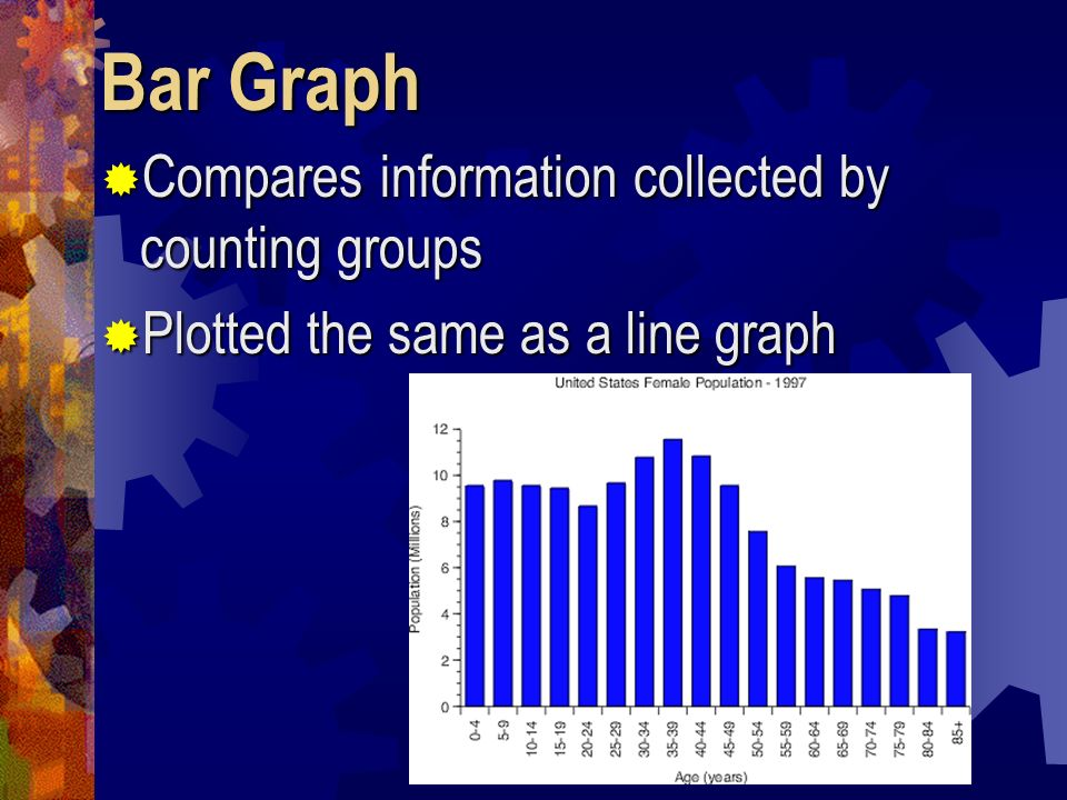 Bar Graph Compares information collected by counting groups