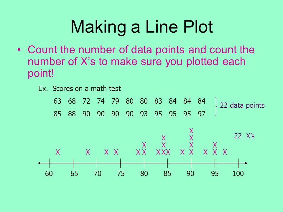 Making a Line Plot Count the number of data points and count the number of X's to make sure you plotted each point!