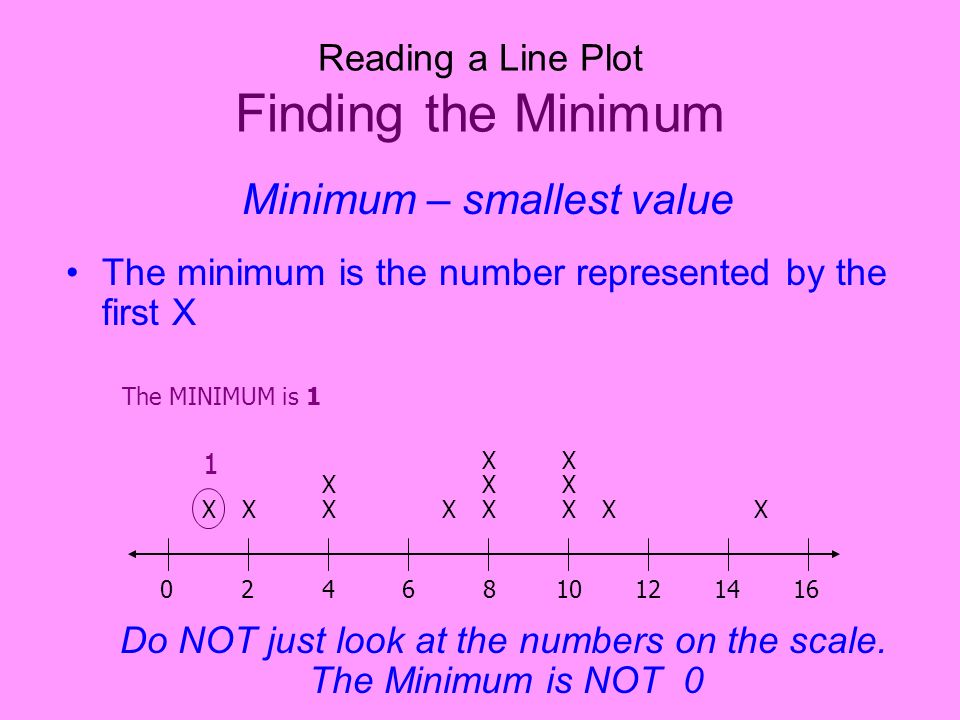 Reading a Line Plot Finding the Minimum