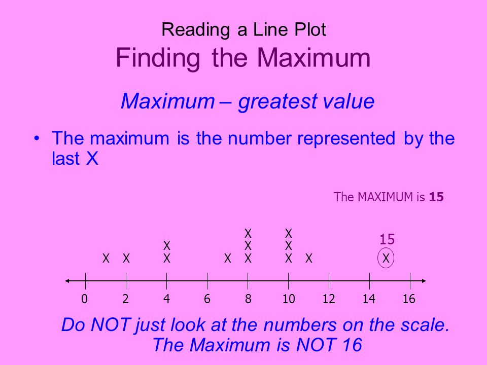 Reading a Line Plot Finding the Maximum