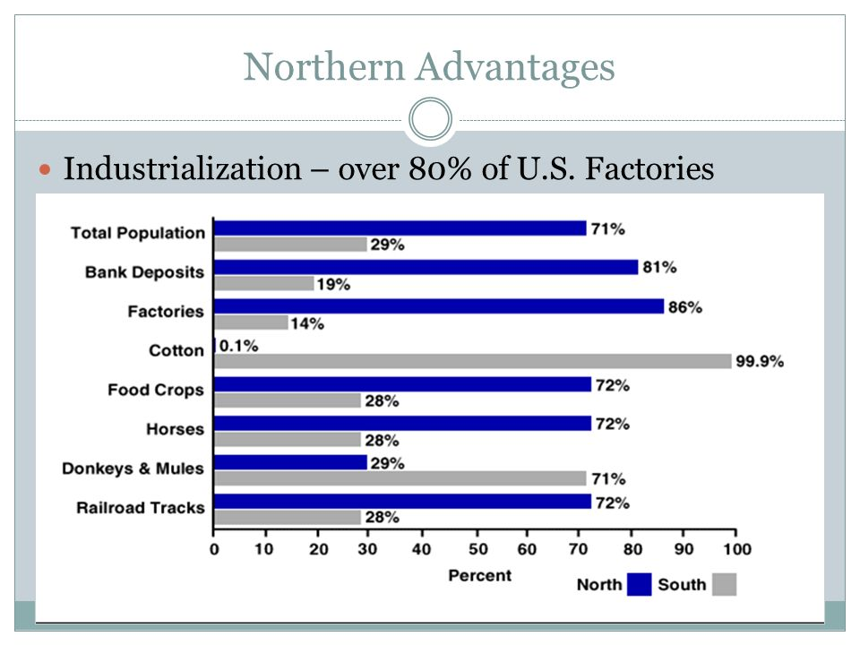 Northern Advantages Industrialization – over 80% of U.S. Factories