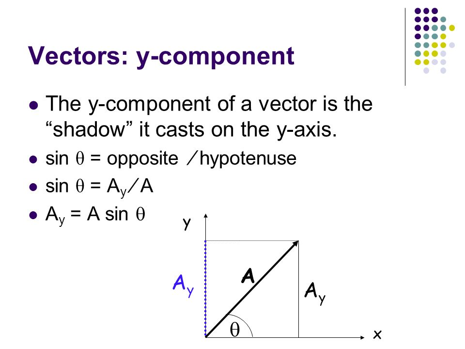 Vectors: y-component The y-component of a vector is the shadow it casts on the y-axis. sin θ = opposite ∕ hypotenuse.