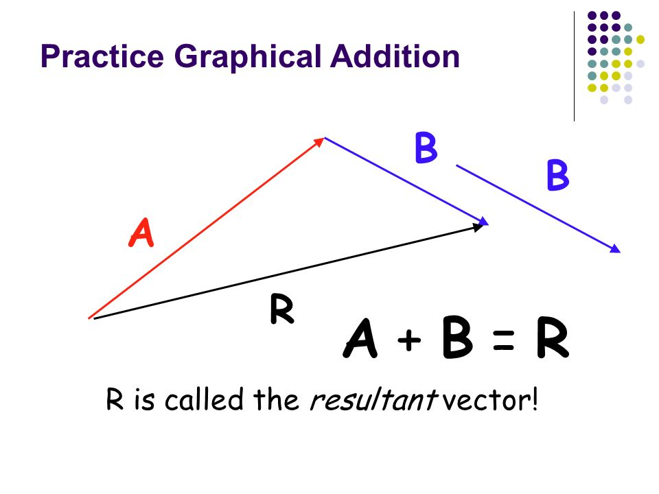 Practice Graphical Addition