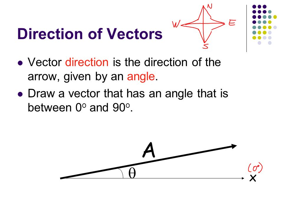 A  Direction of Vectors x
