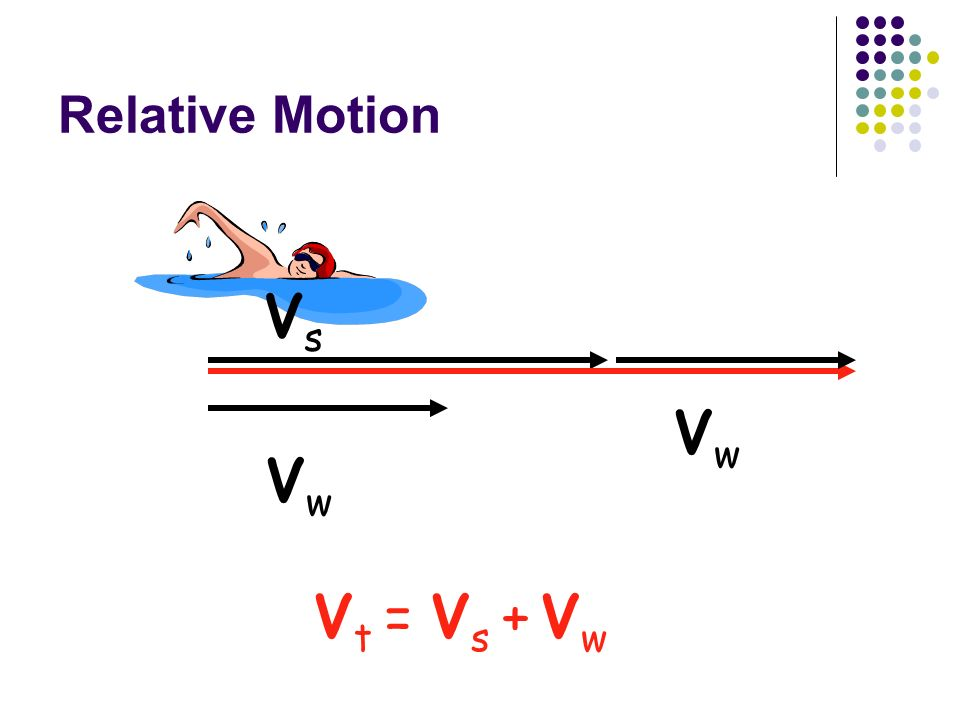 Relative Motion Vs Vw Vt = Vs + Vw Vw