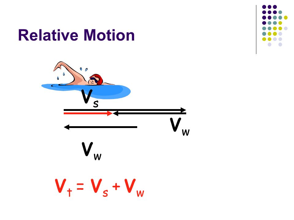 Relative Motion Vs Vt = Vs + Vw Vw Vw