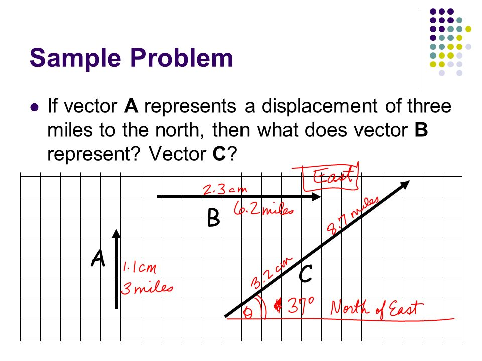 Sample Problem If vector A represents a displacement of three miles to the north, then what does vector B represent Vector C