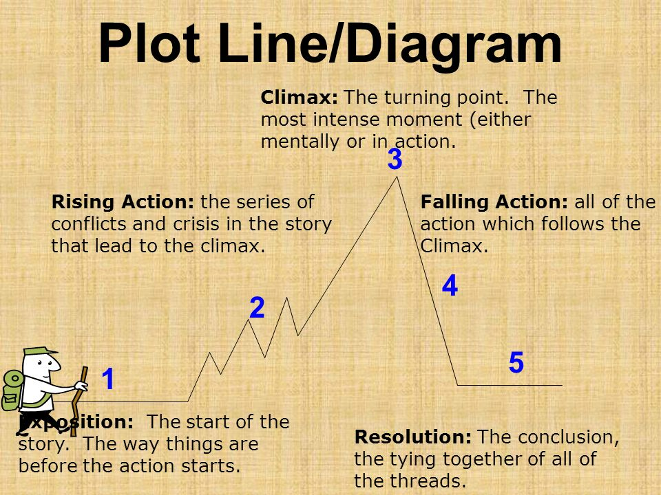 Plot Line/Diagram Climax: The turning point. The most intense moment (either mentally or in action.