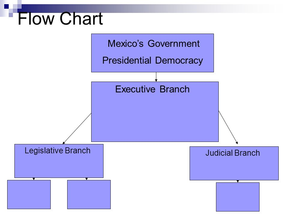 Mexico Lesson 3 B Government Ppt Video Online Download