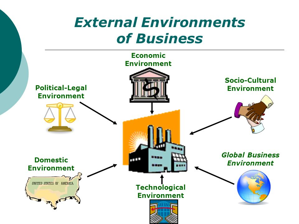 External Environments of Business