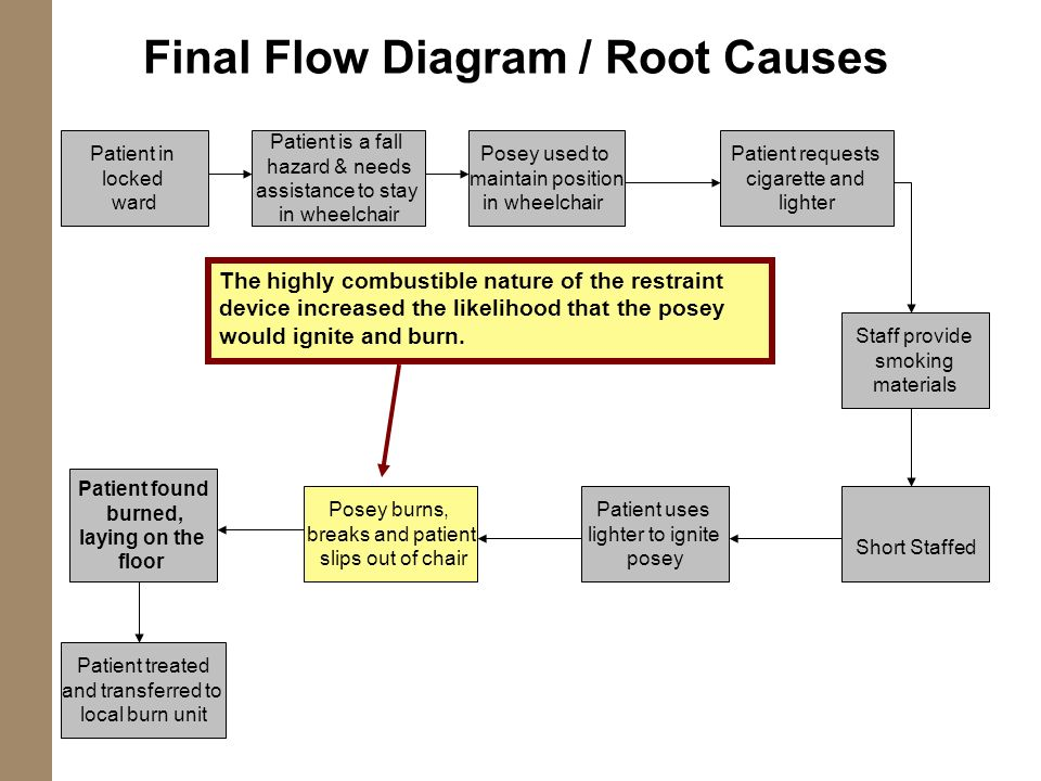 Root Cause Flow Diagram Diy Enthusiasts Wiring Diagrams