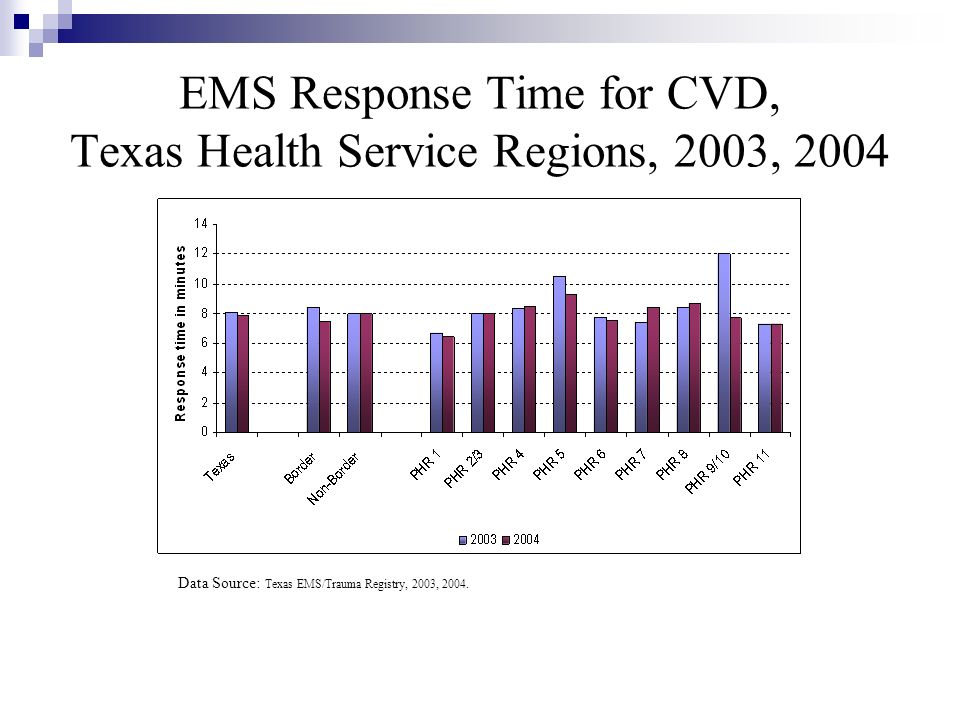 EMS Response Time for CVD, Texas Health Service Regions, 2003, 2004