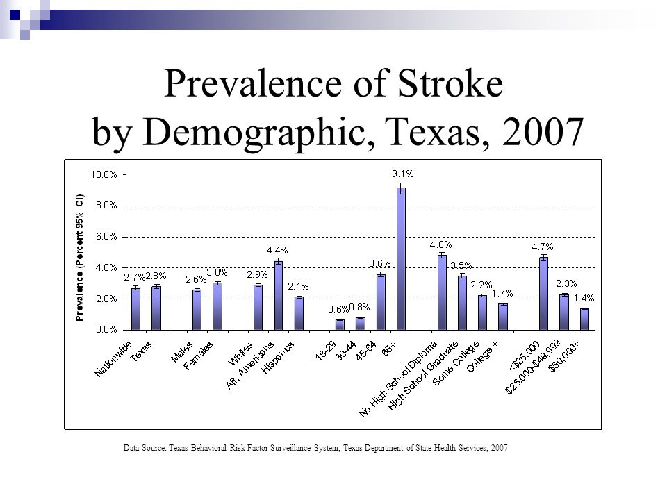 Prevalence of Stroke by Demographic, Texas, 2007