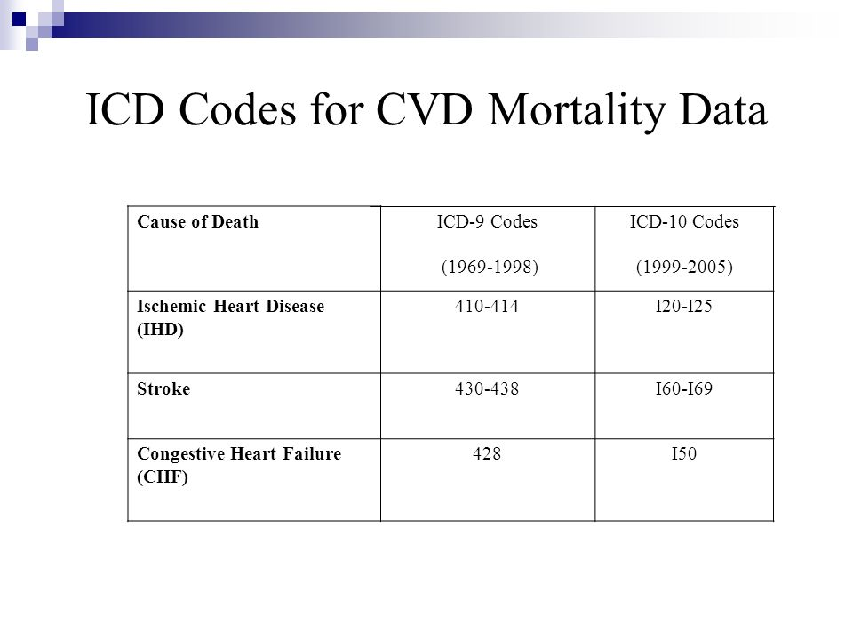 ICD Codes for CVD Mortality Data